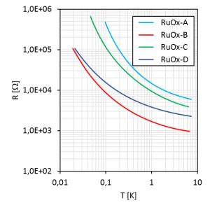 All RuOx R(T)