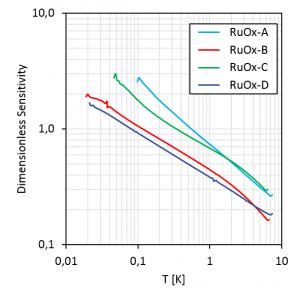 All RuOx dimlessS(T)